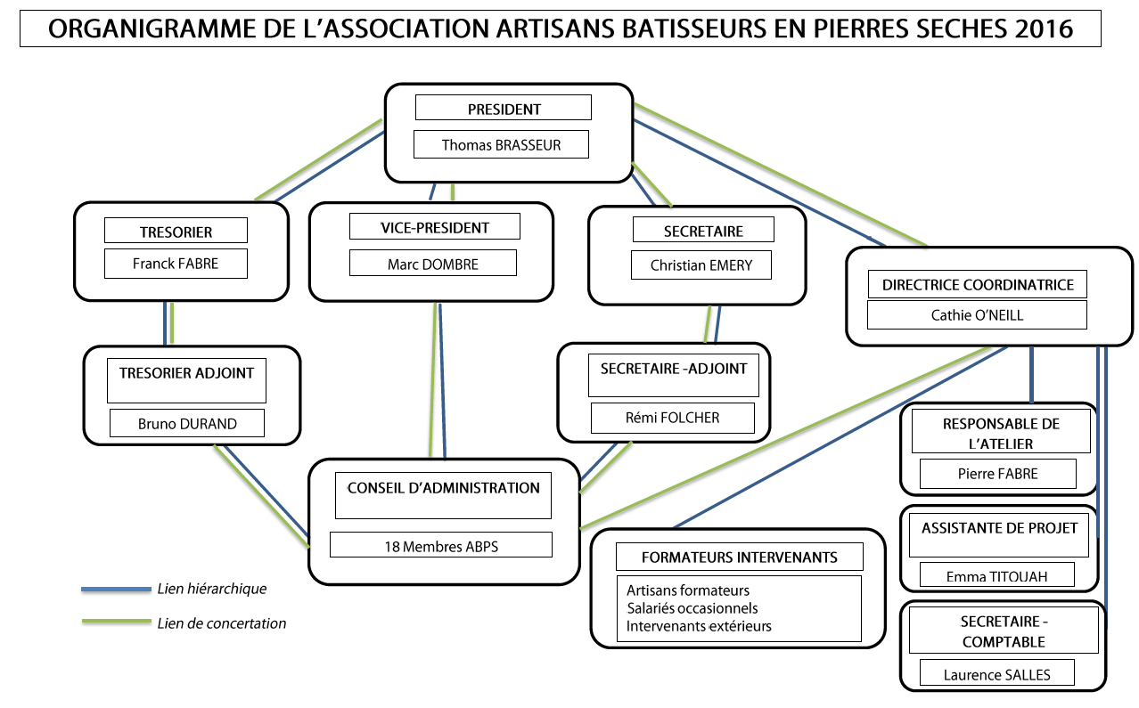 organigramme abps